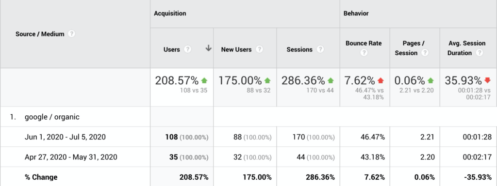 20 days of blogging - google analytics table