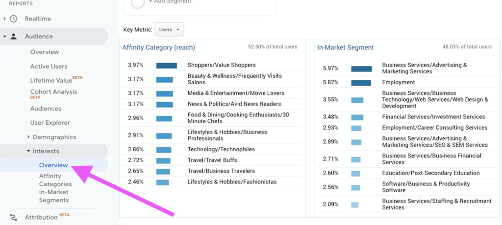 Google Analytics interest report
