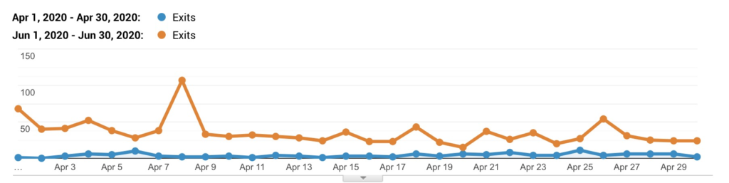 20 days of blogging - google analytics
