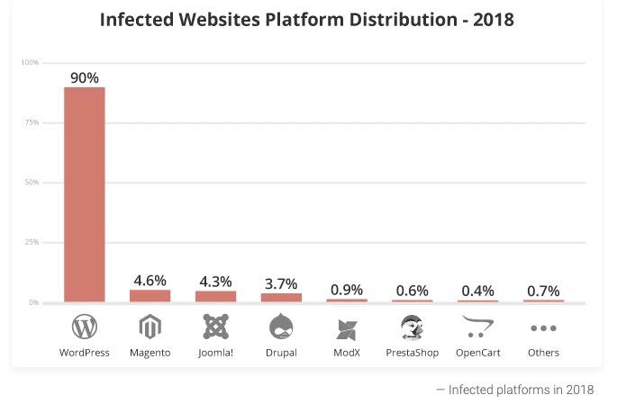 infected websites by platform (inc wordpress)